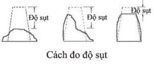 bảng thông số đo độ sụn của bê tông